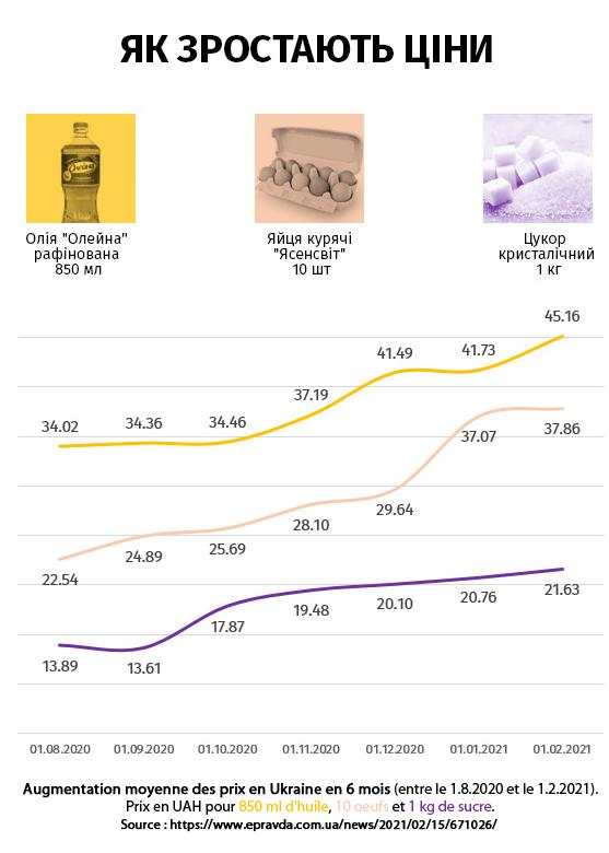 Graphique sur la flambée des prix en Ukraine